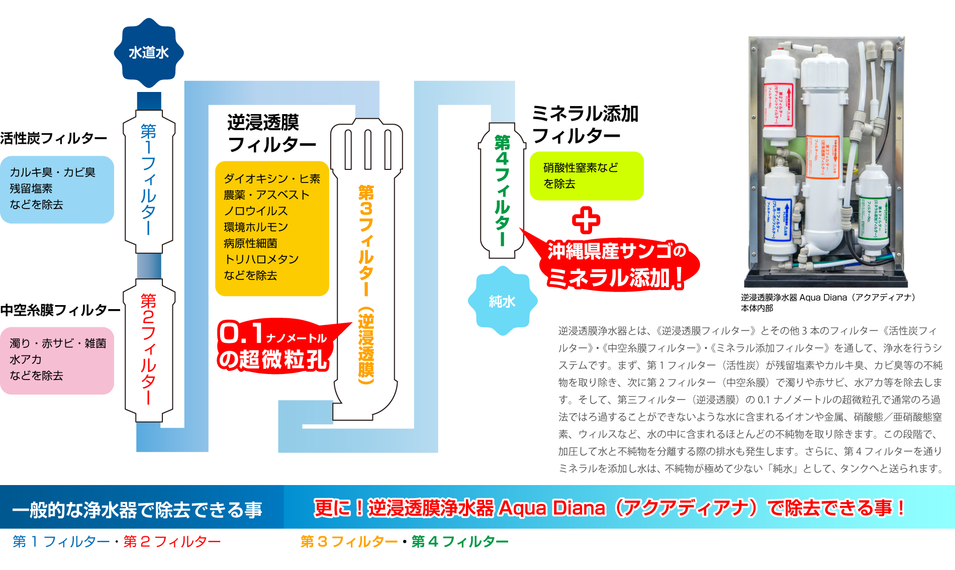 逆浸透膜浄水器とは、《逆浸透膜フィルター》とその他3本のフィルター《活性炭フィルター》・《中空糸膜フィルター》・《ミネラル添加フィルター》を通して、浄水を行うシステムです。まず、第1フィルター(活性炭)が残留塩素やカルキ臭、カビ臭等の不純物を取り除き、次に第2フィルター(中空糸膜)で濁りや赤サビ、水アカ等を除去します。そして、第三フィルター(逆浸透膜)の0.1ナノメートルの超微粒孔で通常のろ過法ではろ過することができないような水に含まれるイオンや金属、硝酸態/亜硝酸態窒素、ウィルスなど、水の中に含まれるほとんどの不純物を取り除きます。この段階で、加圧して水と不純物を分離する際の排水も発生します。さらに、第4フィルターを通りミネラルを添加し水は、不純物が極めて少ない「純水」として、タンクへと送られます。