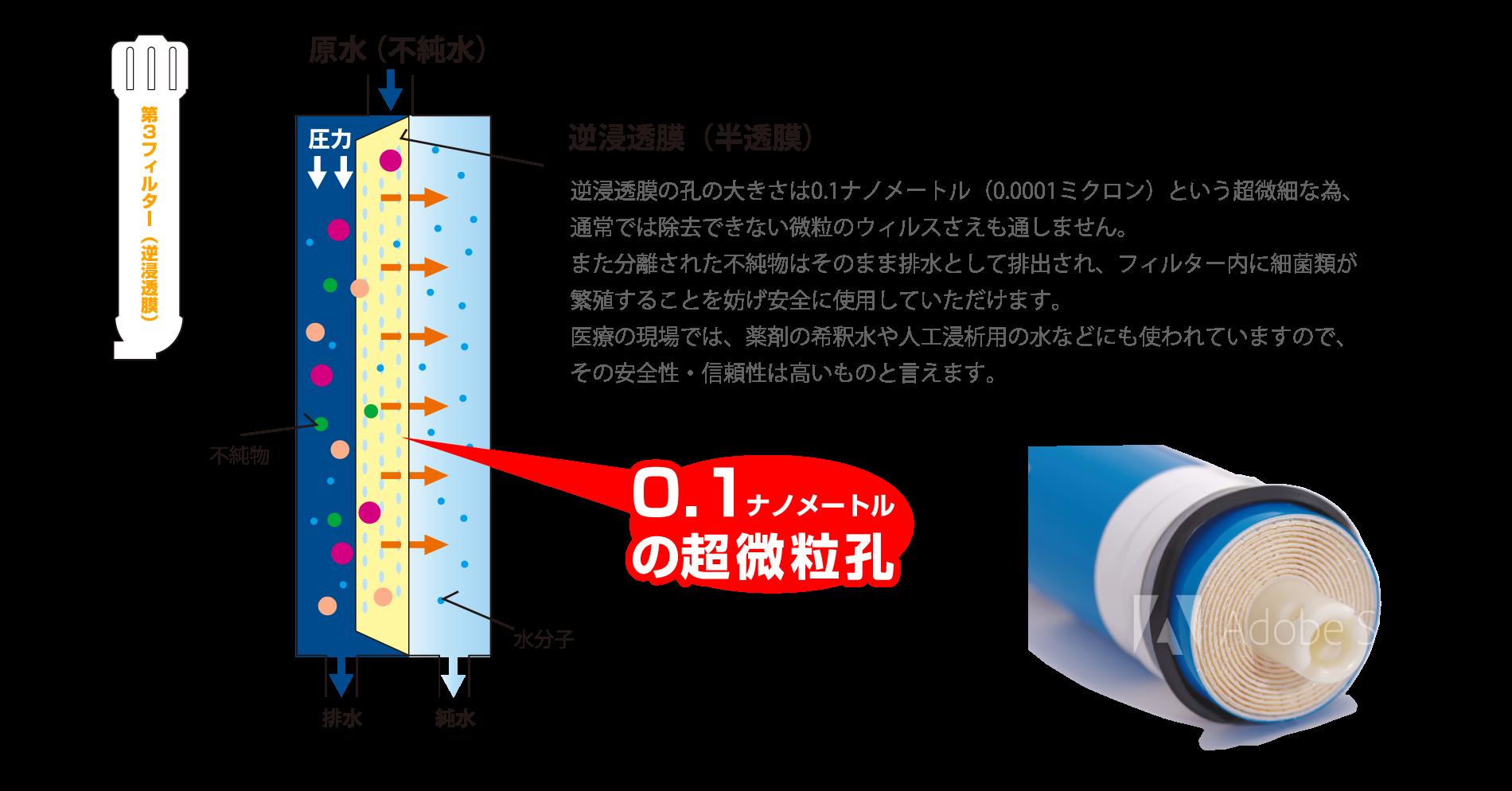 逆浸透膜の孔の大きさは0.1ナノメートル(0.0001ミクロン)という超微細な為、通常では除去できない微粒のウィルスさえも通しません。 また分離された不純物はそのまま排水として排出され、フィルター内に細菌類が繁殖することを妨げ安全に使用していただけます。 医療の現場では、薬剤の希釈水や人工浸析用の水などにも使われていますので、その安全性・信頼性は高いものと言えます。
